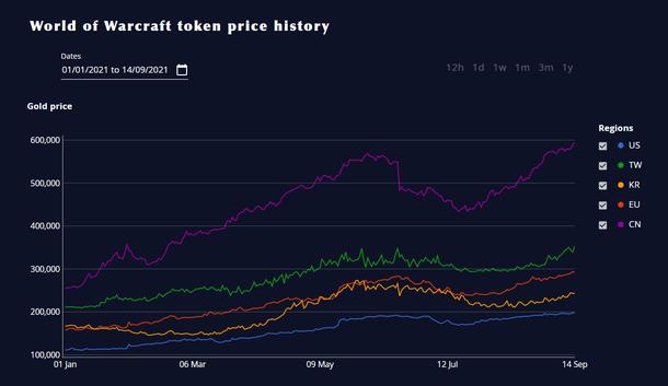 World WoW Token Price Chart