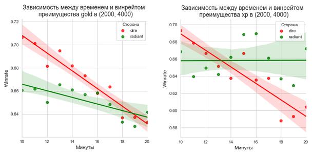 Линейная зависимость winrate от времени преимущества в промежутке от 10 до 20 минуты