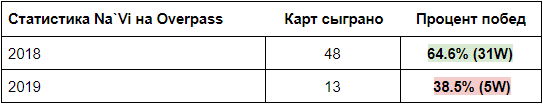 Статистика Na`Vi на Overpass