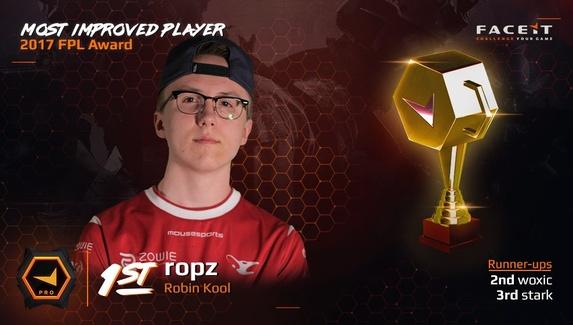 Участники FPL назвали самого прогрессирующего игрока 2017 года