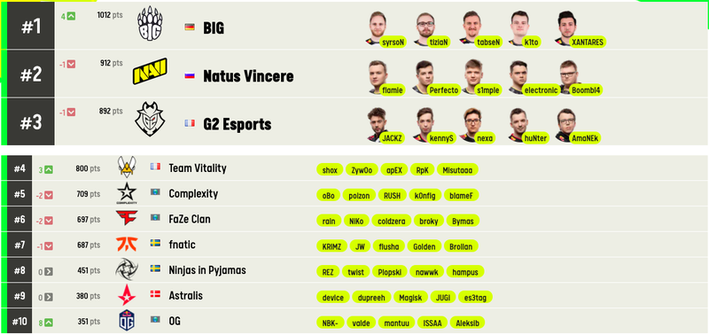 BIG стала лидером рейтинга команд по CS:GO от ESL