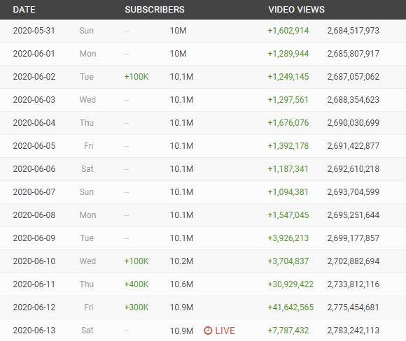 Статистика канала PlayStation на YouTube за прошедшие две недели. Источник: Social Blade