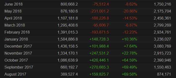 Статистика по количеству игроков в PUBG с августа 2017 по июнь 2018 года. Вторая колонка — среднее количество игроков, последняя — пиковое.
