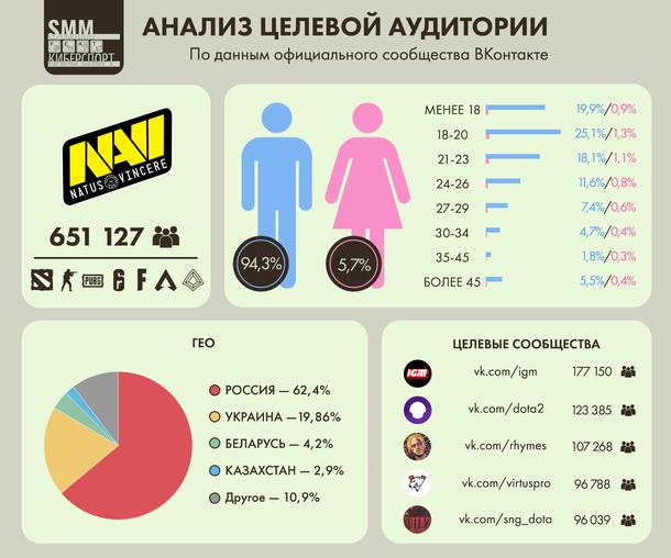 Анализ целевой аудитории ВКонтакте киберспортивного клуба Natus Vincere