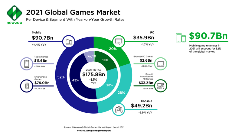 Распределение рынка игровой индустрии по сегментам в 2021 году   Источник: Newzoo