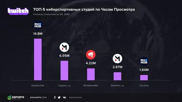 Статистика русскоязычных каналов с киберспортивными трансляциями в третьем квартале 2020 года | Источник: Esports Charts