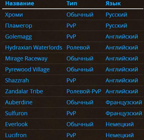 Blizzard дала имена серверам World ofWarcraft: Classic