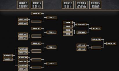 Expansion Tournament пройдет с ноября по декабрь