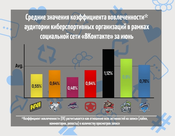 График средних значений коэффициента вовлеченности (ER) аудитории киберспортивных организаций в рамках социальной сети «ВКонтакте» за июнь
