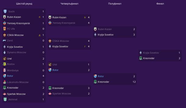 Сетка Кубка России по футболу сезона 2019/2020 в Football Manager 2019