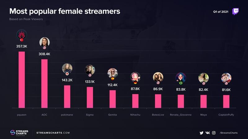 Пик зрителей. Самые популярные стримерши на Twitch в первом квартале 2021 года. Источник: streamscharts.com