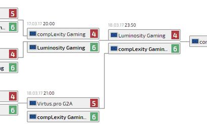 compLexity Gaming стала лучшей на Trinity Series
