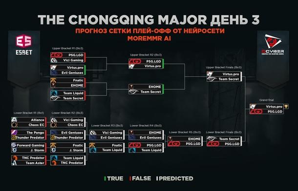 Третий день плей-офф стадии The Chongqing Major
