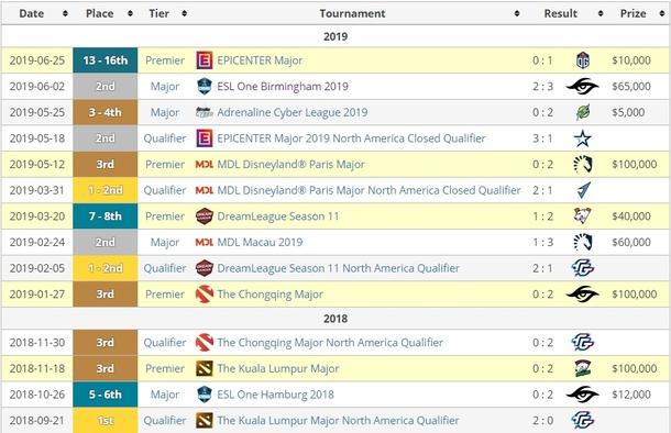 Результаты EG в DPC сезоне 2018/2019
