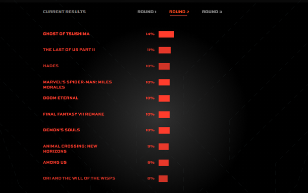 The results of the second round of TGA spectators' voting for the best game of the year.  Source: thegameawards.com