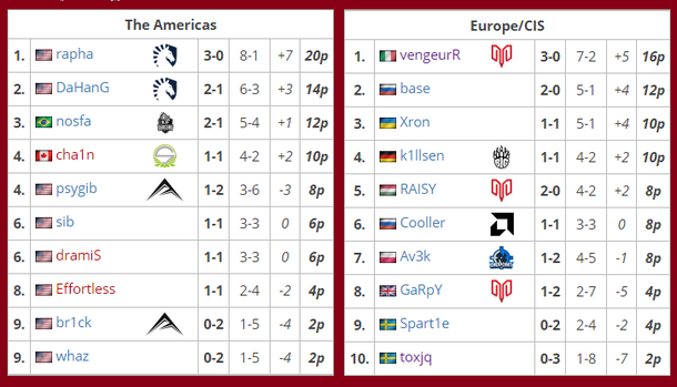 Турнирная таблица Quake Pro League