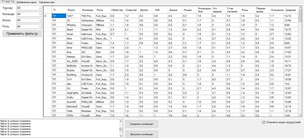 Статистика с TI7 и TI8