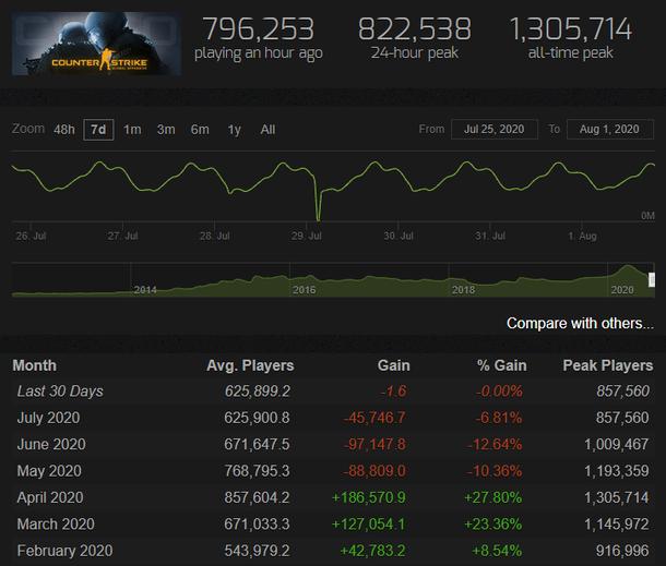 Пиковый онлайн CS:GO опустился ниже миллиона впервые за пять месяцев