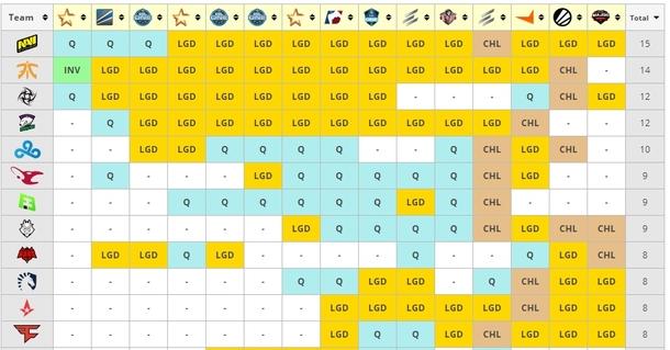 Статистика по количеству выступлений на мейджорах по CS:GO | Источник: Liquipedia