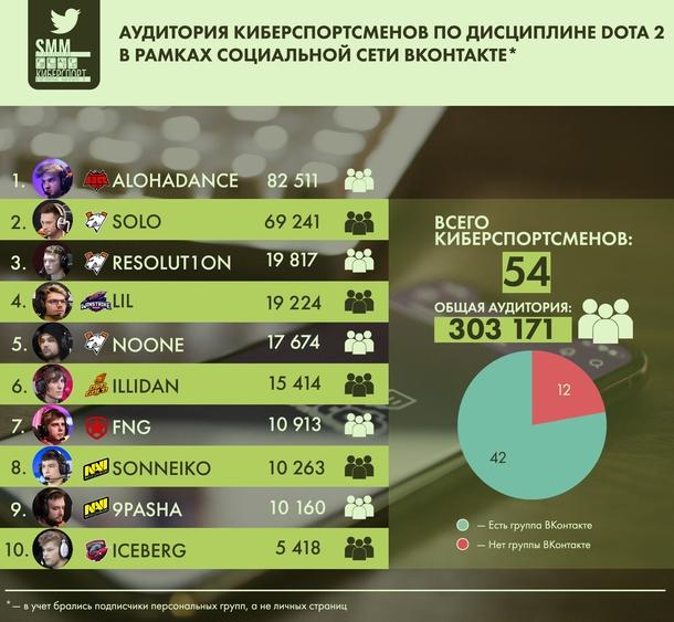 Аудитория киберспорстменов по дисциплине Dota 2 в рамках социальной сети Instagram