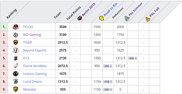 TyLoo вышла на первое место Regional Major Rankings в Азии