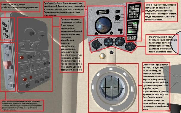Кабина корабля «Восток» | Скриншот: Orbiter 2010