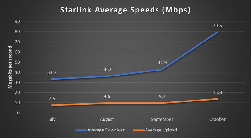 График роста скорости Starlink | Источник: PCMag