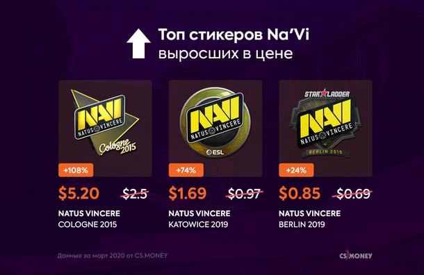 Рост цен на стикеры NaVi