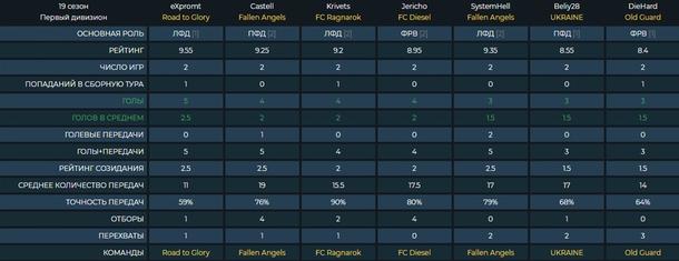 На сайте РКПЛ доступна подробная информация о всех командах и статистика игроков