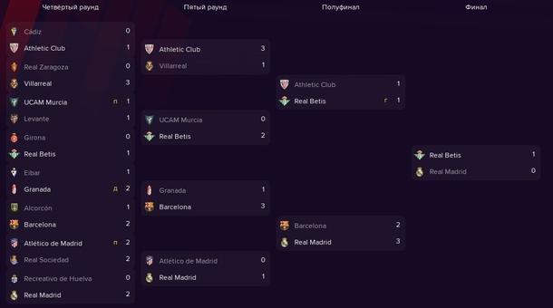 Сетка кубка Испании 2021\22