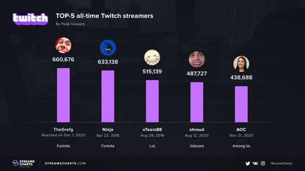 Источник: streamscharts.com