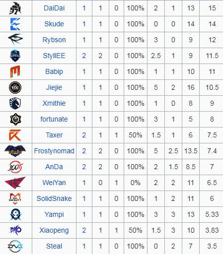 Статистика игроков на Трандле (патч 9.15).