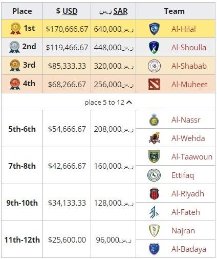 Распределение призового фонда на Saudi Esports Federation Cup Season 1. Источник: Liquipedia