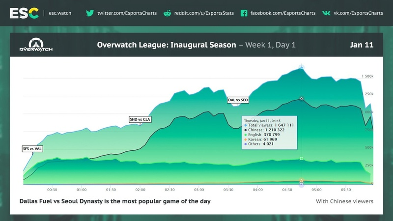 Chart provided by Esports Charts