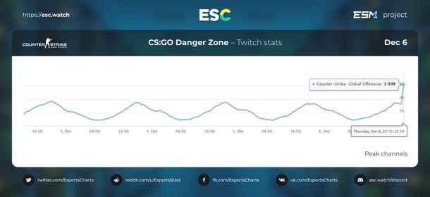 Статистика Esports Charts