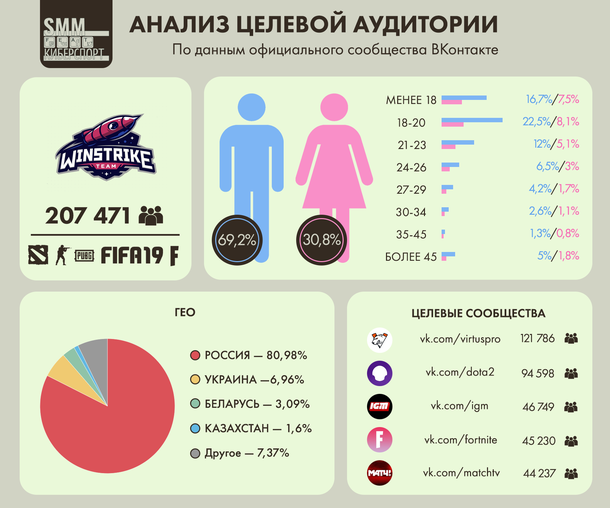 Анализ целевой аудитории ВКонтакте киберспортивного клуба Winstrike Team