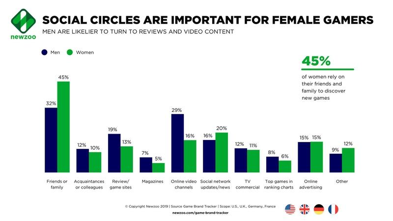 Анализ источников сведений об играх среди мужчин и женщин. Источник: newzoo.com