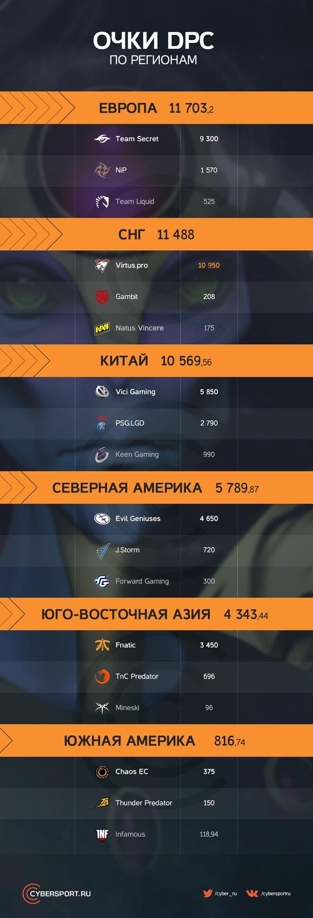 Рейтинг Dota Pro Circuit по регионам