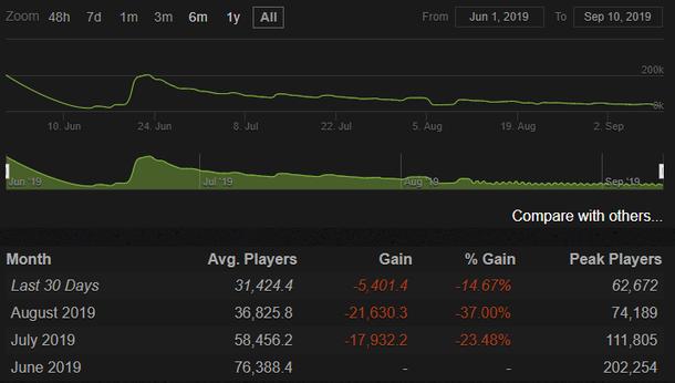 Количество игроков в Dota Underlords. Источник: steamcharts.com
