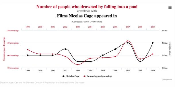 За другими примерами можно обратиться к следующему сайту/книге: https://www.tylervigen.com/spurious-correlations
