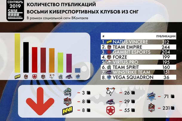 Инфографика количества публикаций восьми киберспортивных клубов из СНГ