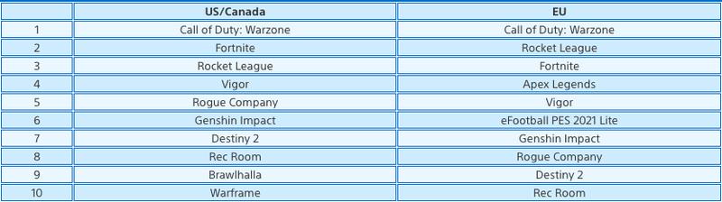 Топ самых популярных бесплатных игр в PS Store на PS4 и PS5 в феврале
