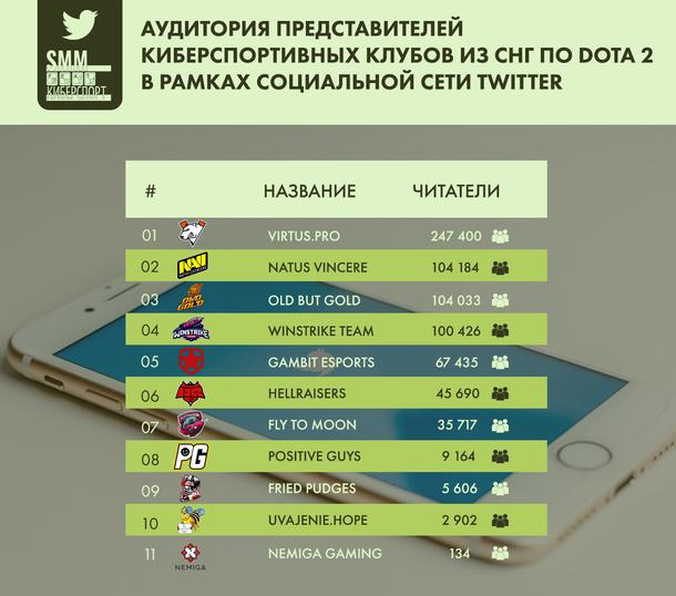 Аудитория представителей киберспортивных клубов из СНГ по Dota 2 в рамках социальной сети Twitter
