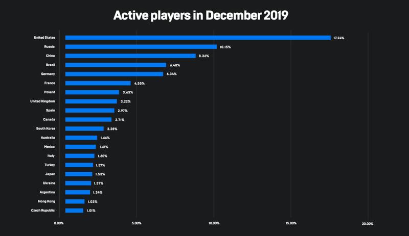 Активность пользователей Epic Games Store по странам. Источник: Epic Games
