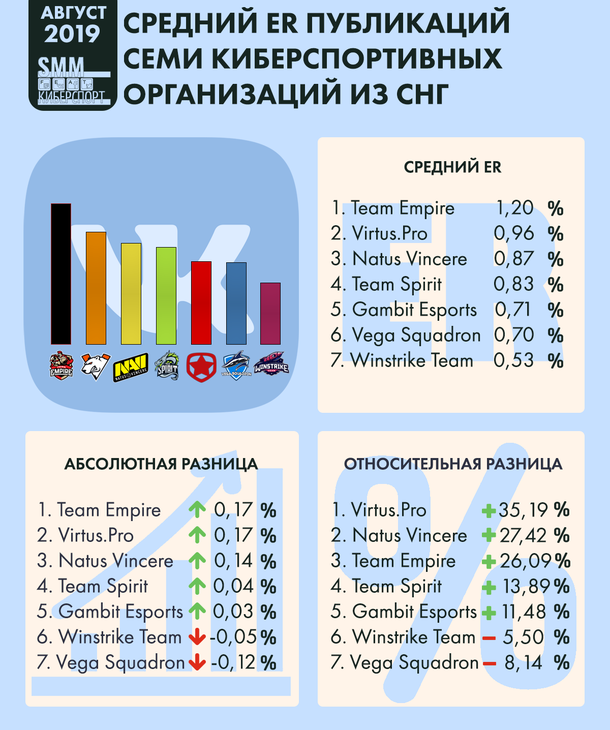 Infographics of average ER publications of seven eSports organizations from the CIS