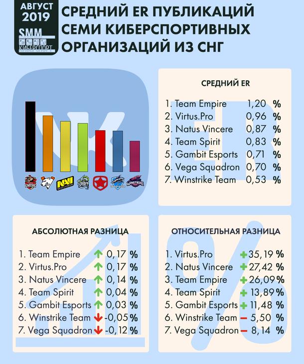 Инфографика среднего ER публикаций семи киберспортивных организаций из СНГ