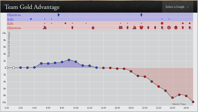 100Т, blue, vs. TL, red, in game 3. Data by: Riot Games